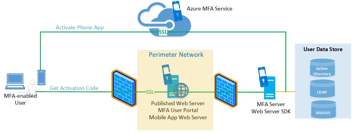 Configure Azure MFA Server for high availability - Azure
