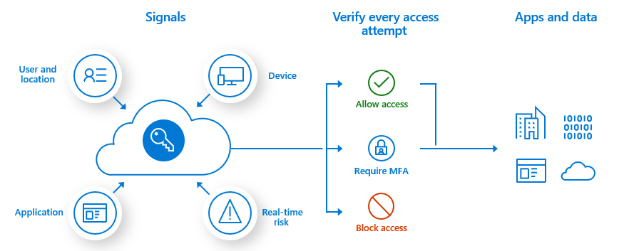 Overview diagram of how Conditional Access works to secure the sign-in process