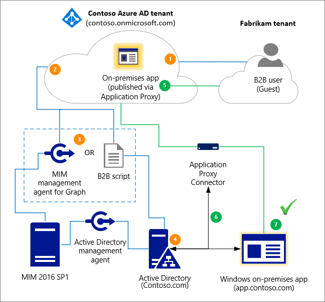 Grant B2B users access to your on-premises apps - Azure