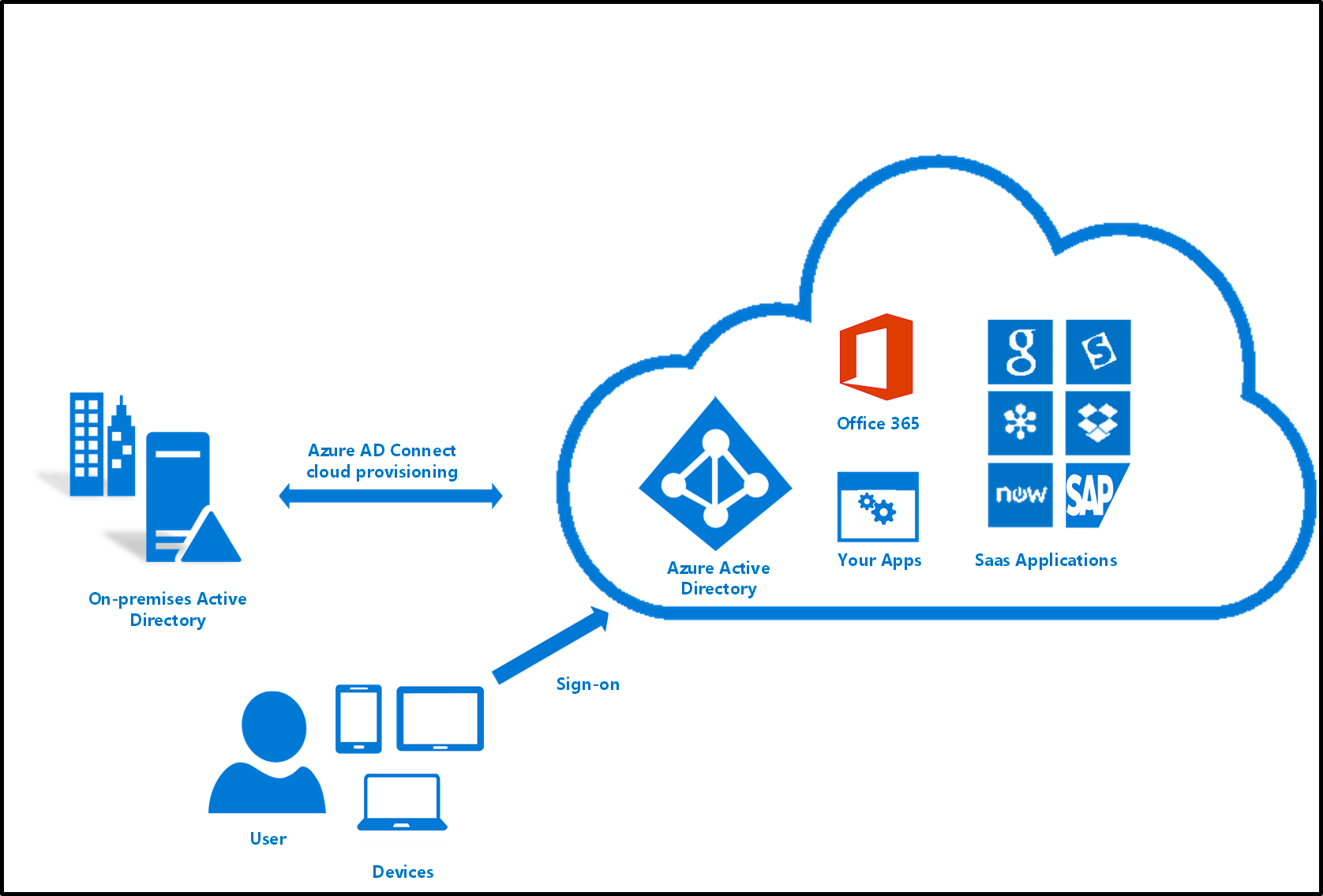 What Is Azure Ad Connect Cloud Provisioning Microsoft Docs