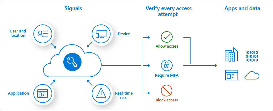 Conceptual Conditional Access process flow
