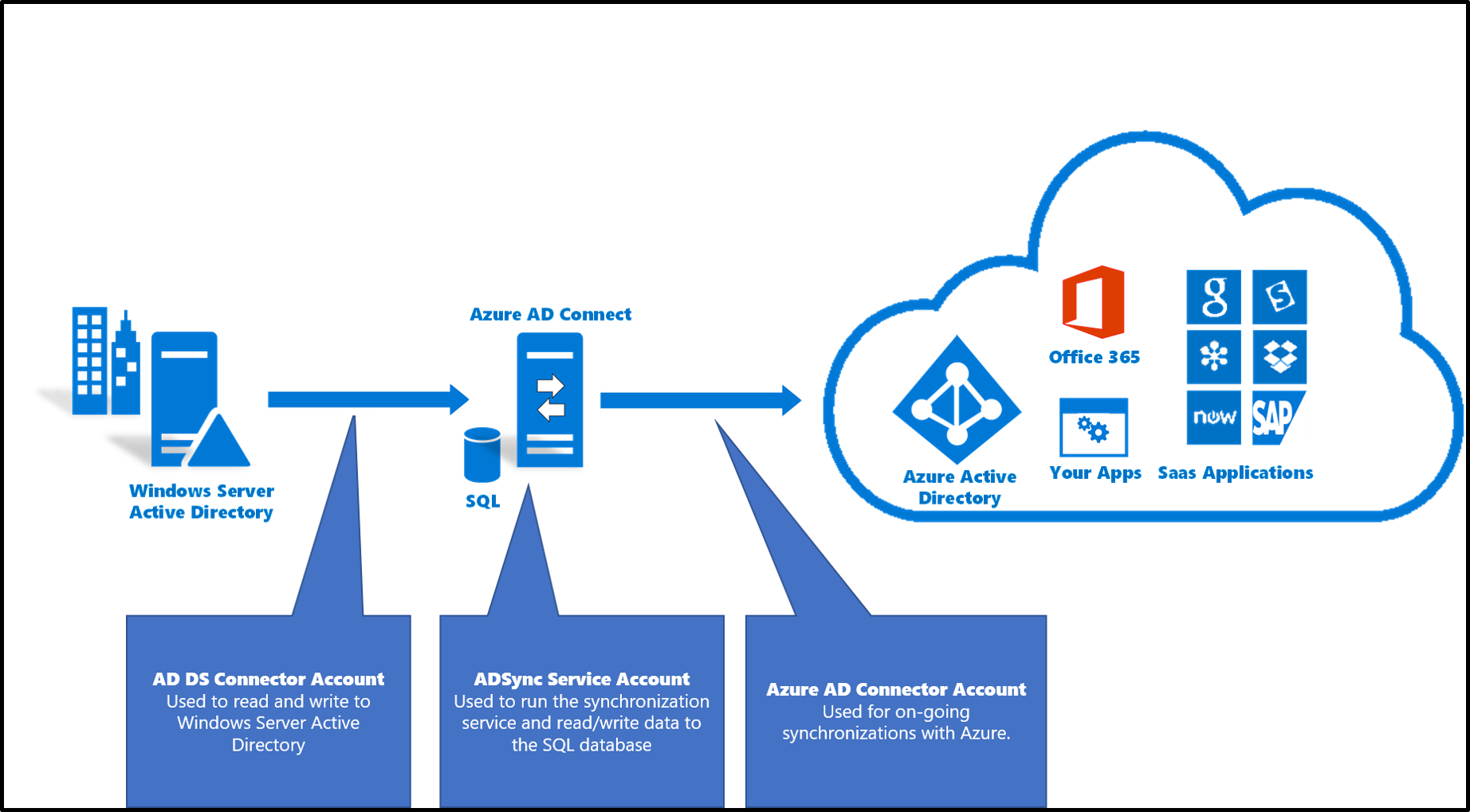 azure ad connect  accounts and permissions