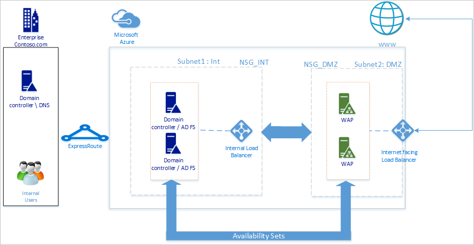Active directory federation services in azure microsoft docs for Office 365 design guide