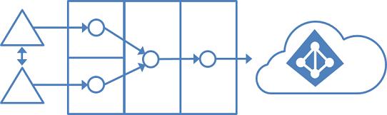 Full mesh topology for multiple forests