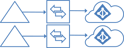 Topology for multiple forests and multiple tenants