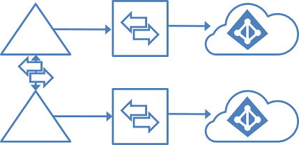 GALSync in a topology for multiple forests and multiple directories