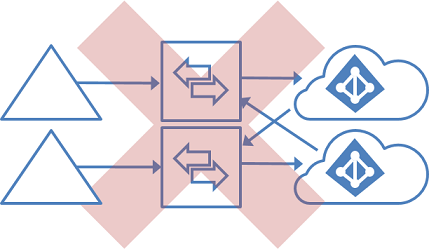 Unsupported topology for multiple forests and multiple directories, with GALSync focusing on Azure AD