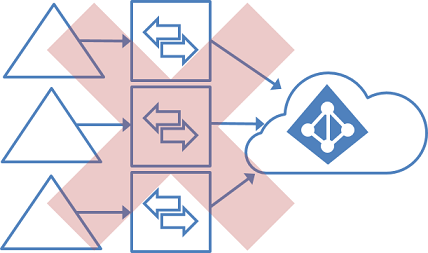 Unsupported topology for multiple forests and multiple sync servers