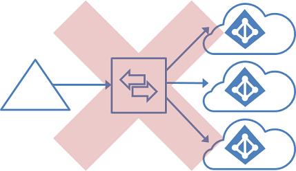 Unsupported topology for a single forest and multiple connectors