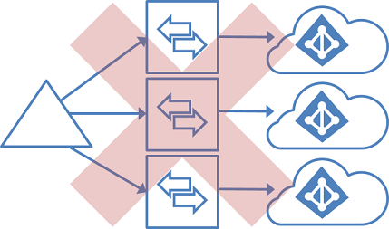 Unsupported topology for a single forest and multiple tenants