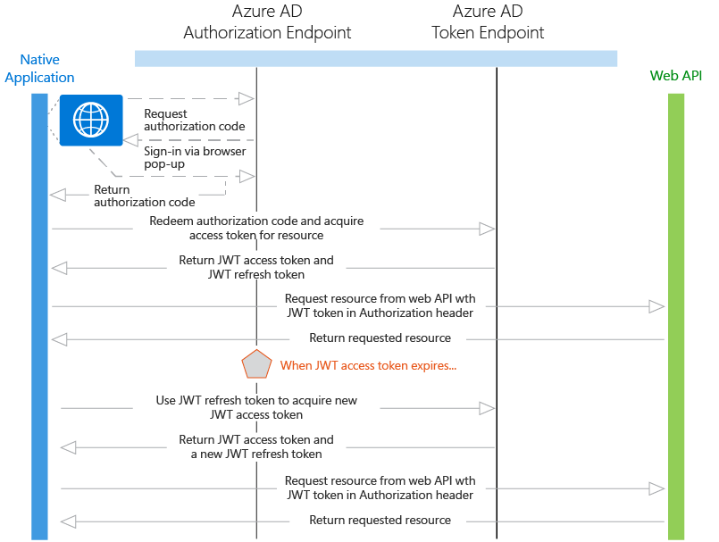 Native Application to Web API Diagram