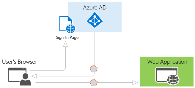 authentication in azure active directory microsoft docs