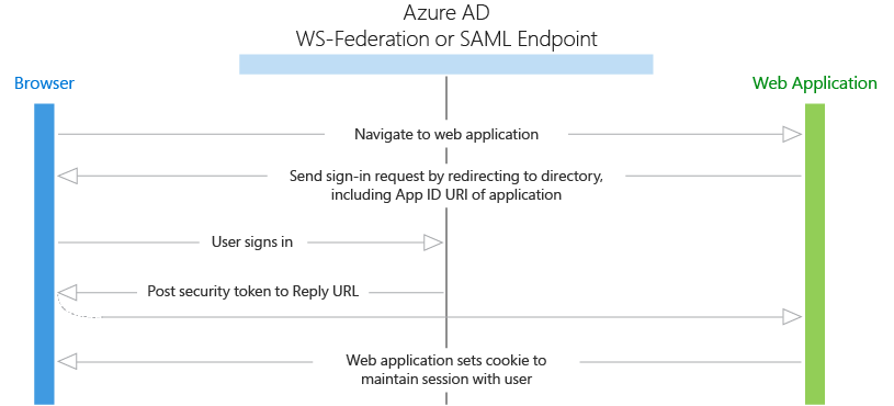 Web apps in Azure Active Directory | Microsoft Docs