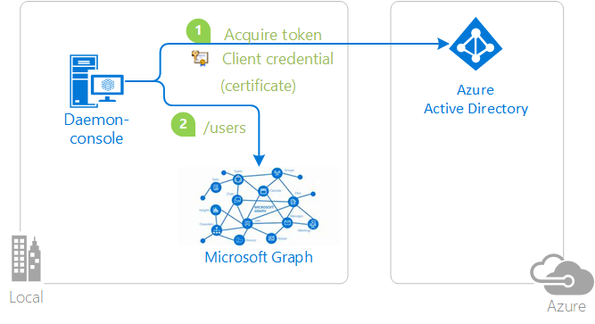 Authentication flows (Microsoft Authentication Library