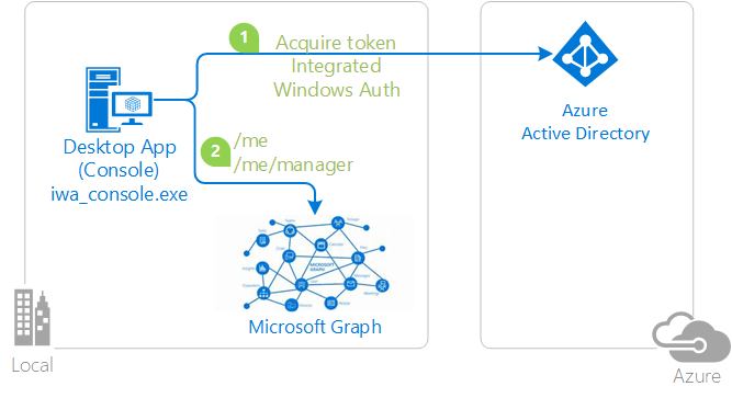 Msal Authentication Flows