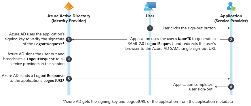 active directory saml single sign out workflow azure single sign out saml protocol microsoft docs