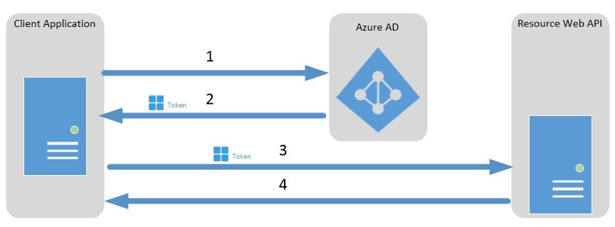 Azure AD Service to Service Auth using OAuth2 0 | Microsoft Docs