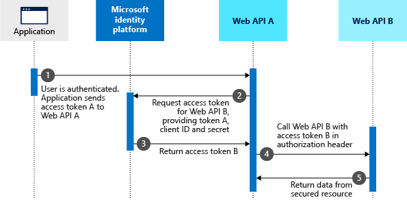Microsoft identity platform and OAuth2 0 On-Behalf-Of flow