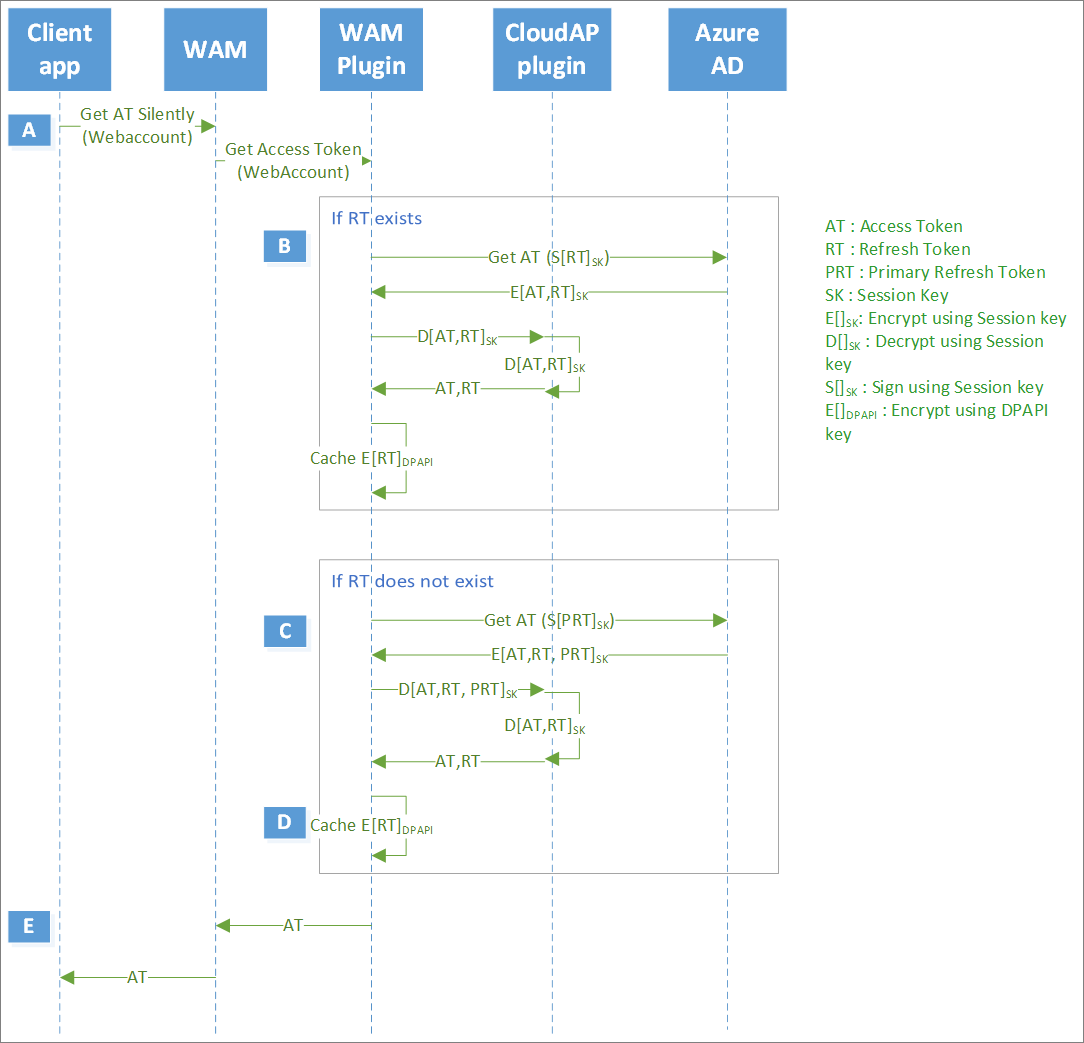 Primary Refresh Token (PRT) and Azure AD - Azure Active