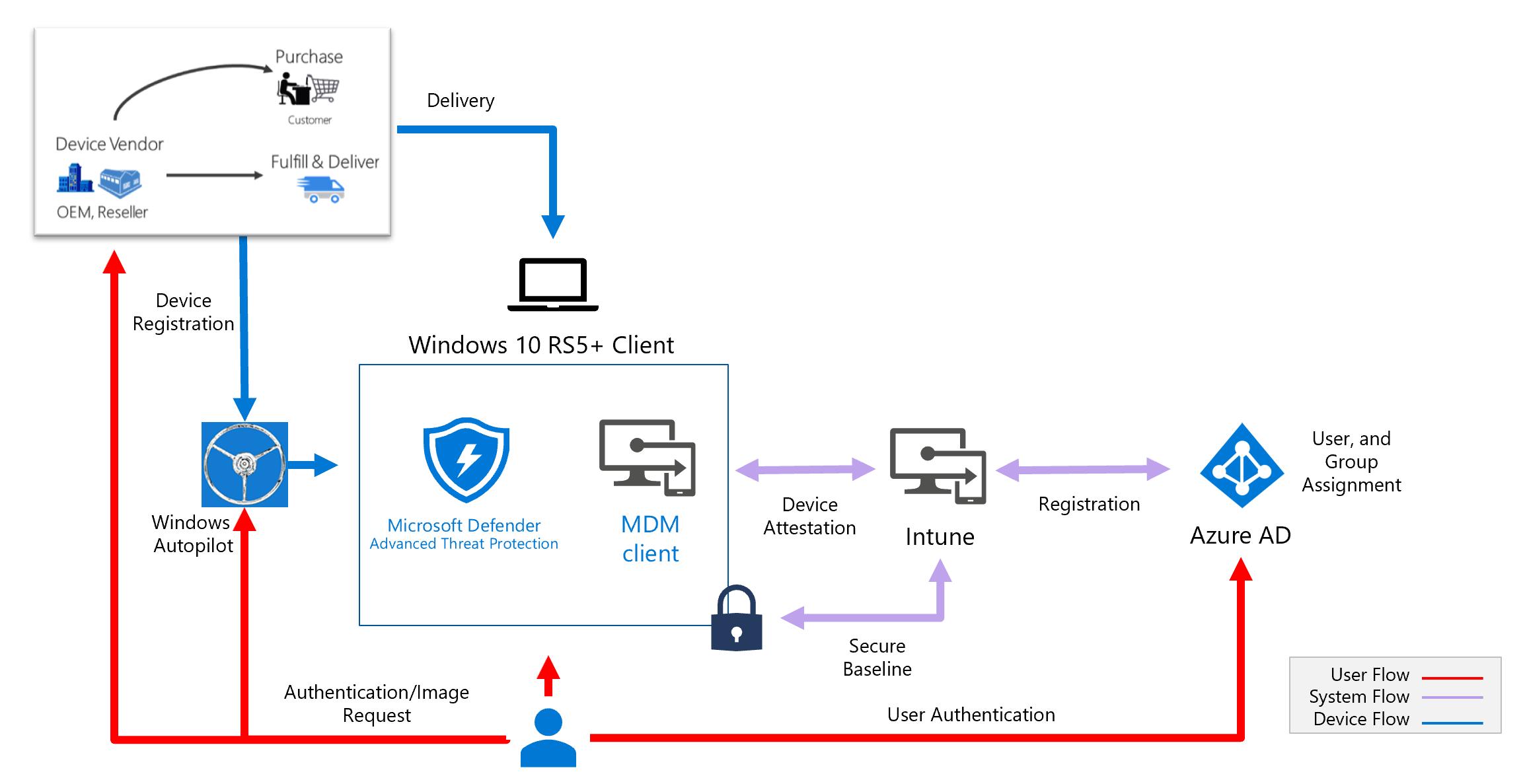 Deploy Azure-managed workstations - Azure Active Directory