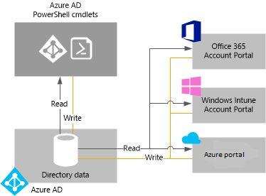 Manage Azure Active Directory