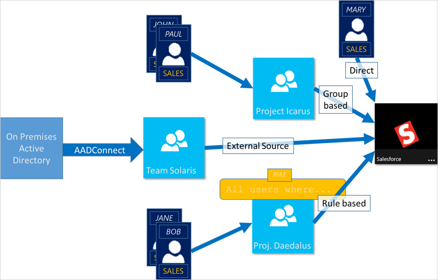 Overview of access management diagram