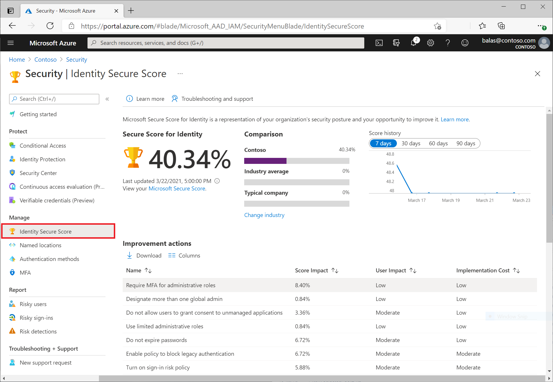 what is identity secure score