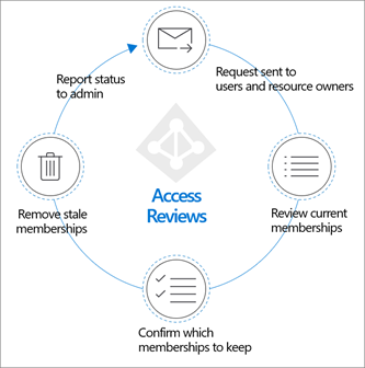 Plan an Azure Active Directory Access Reviews deployment | Microsoft Docs