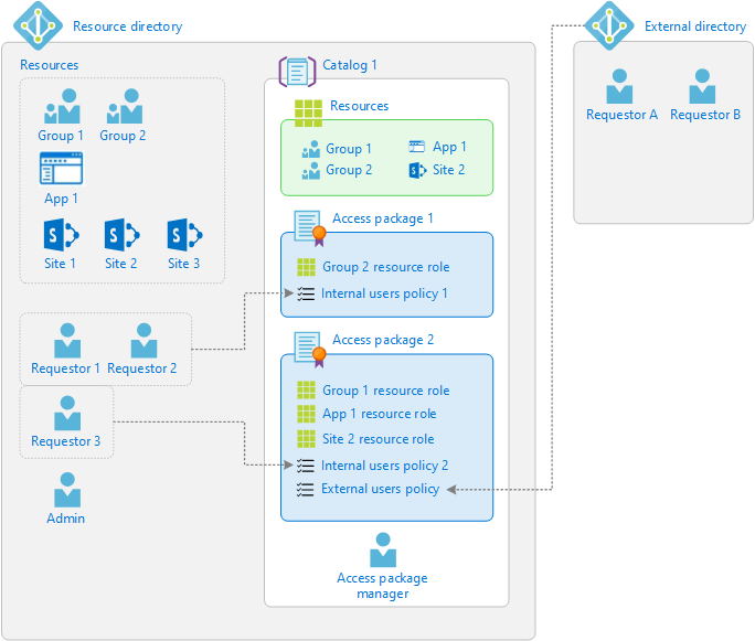 What is entitlement management? - Azure AD | Microsoft Docs