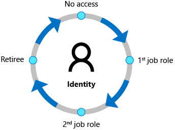 Identity Governance - Azure Active Directory   Microsoft Docs