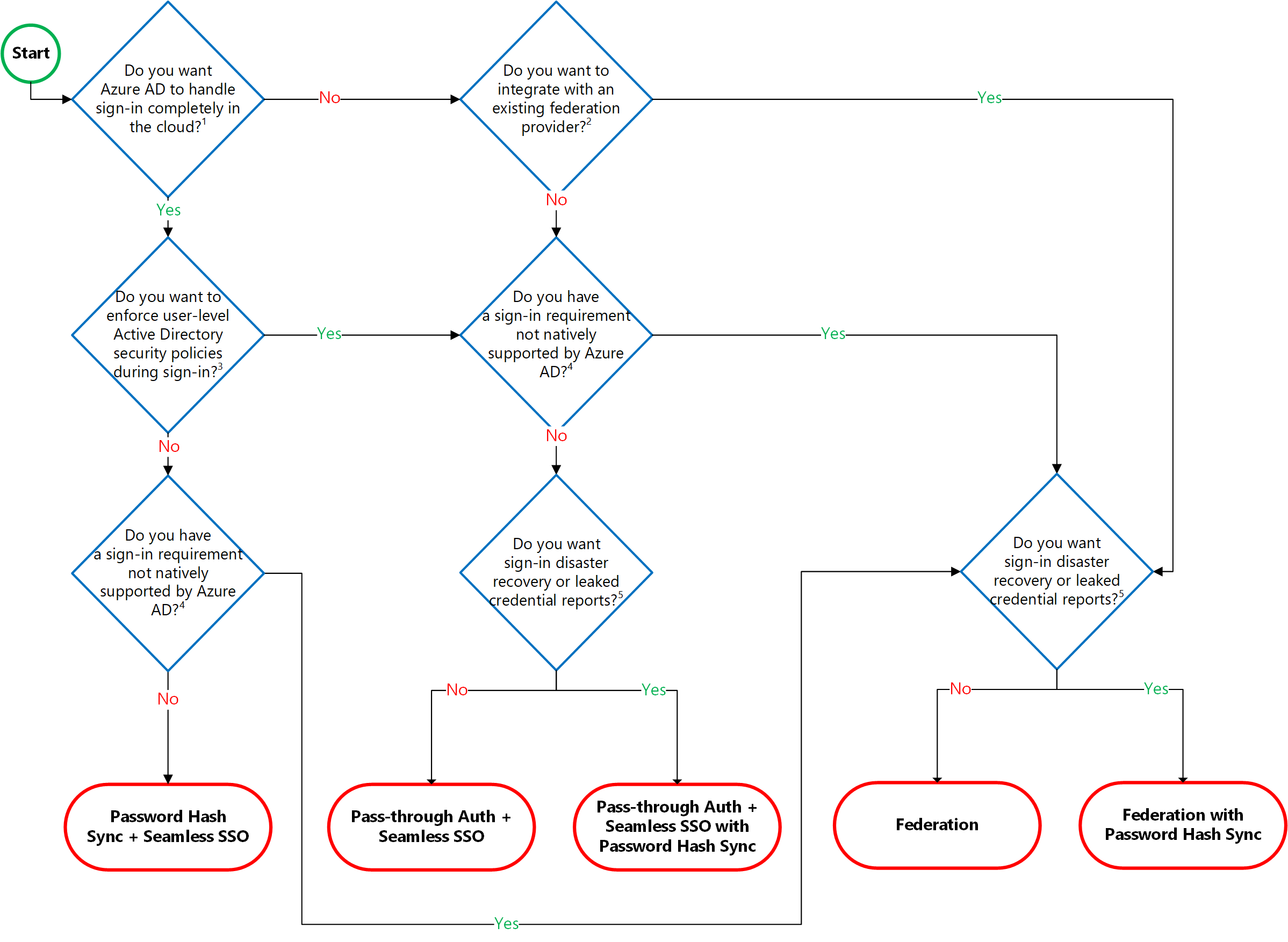 Azure AD authentication decision tree