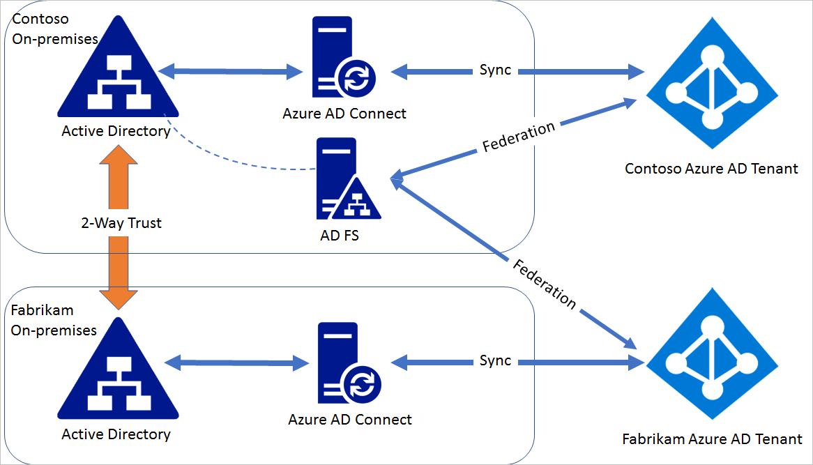 federating multiple azure ad with single ad fs microsoft docs