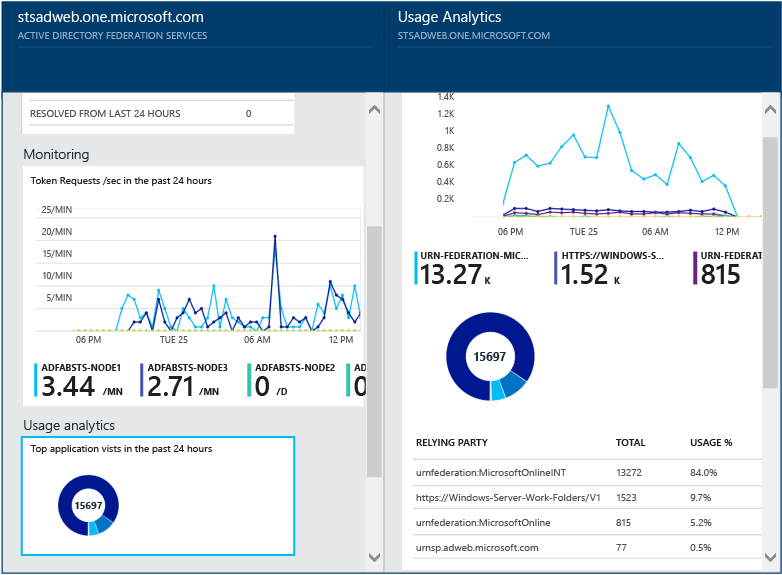 Using Azure AD Connect Health with AD FS | Microsoft Docs