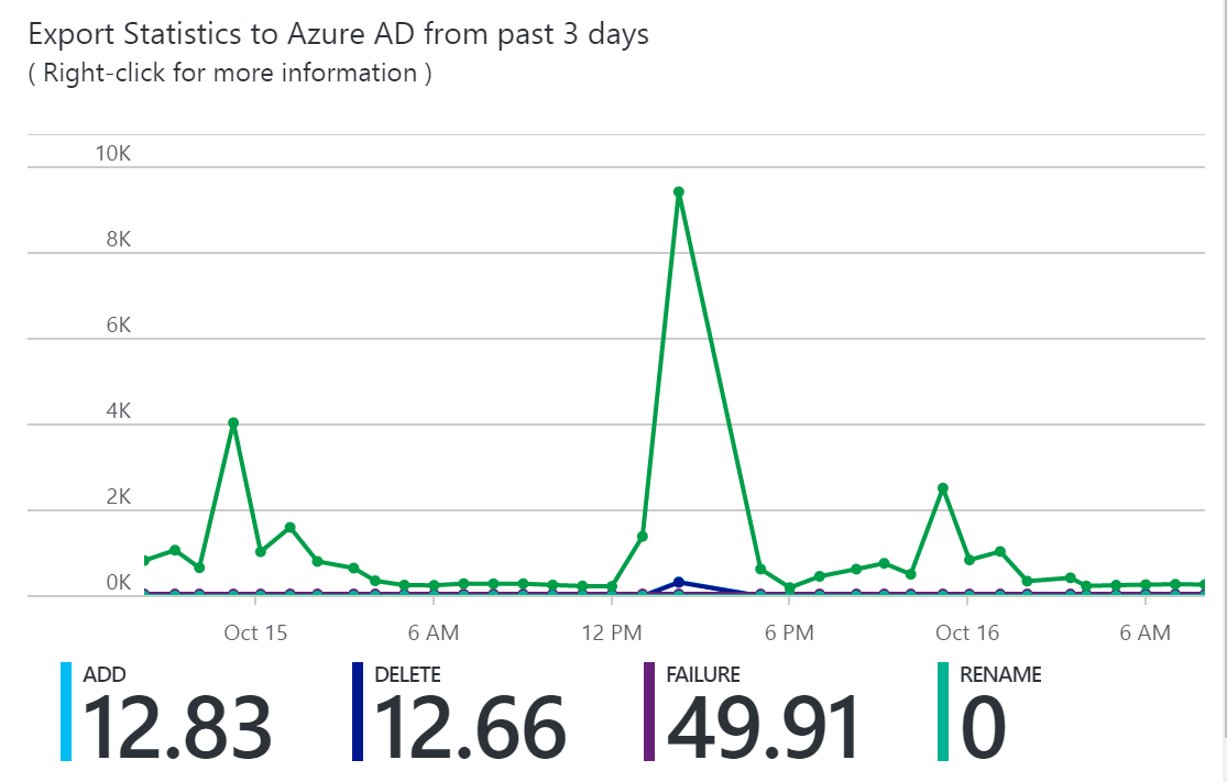 How To Cross Connect 66 Block Using Azure Ad Health With Sync Microsoft Docs Latency