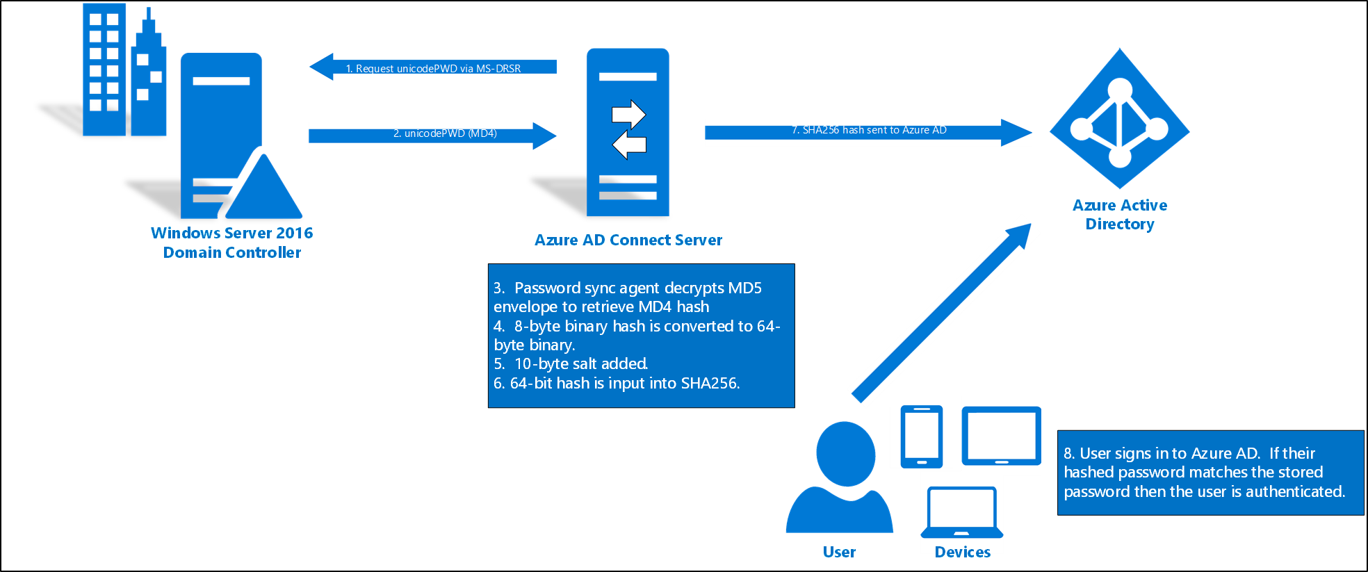 Implement password hash synchronization with Azure AD