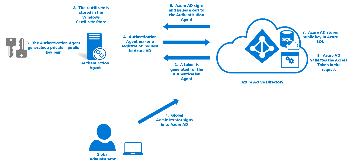 Azure Active Directory Pass Through Authentication Security Deep