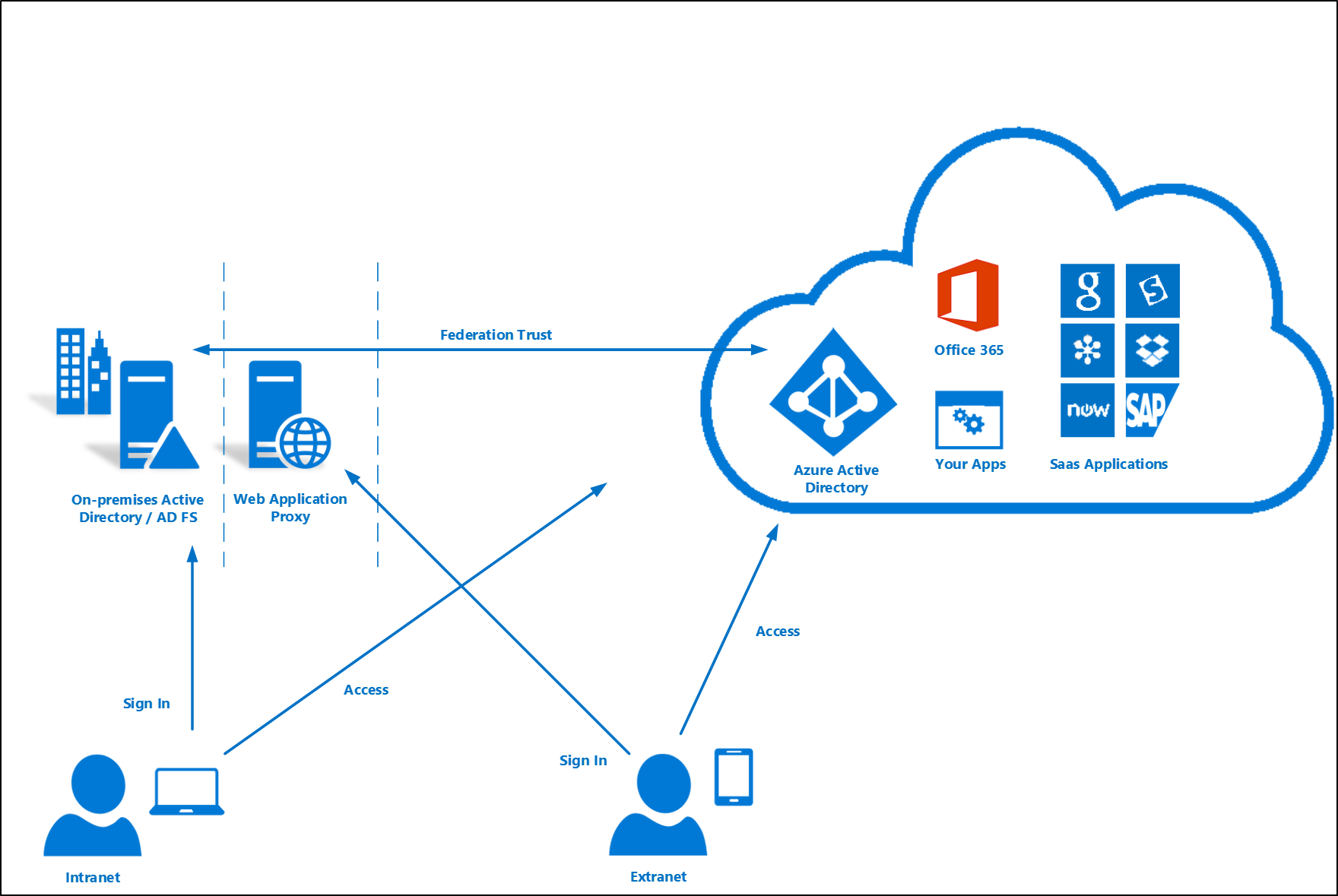 Federation with AD FS in Windows Server 2012 R2