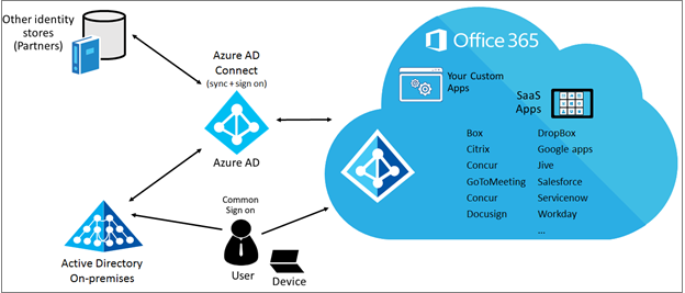 hybrid identity design data protection strategy azure microsoft docs