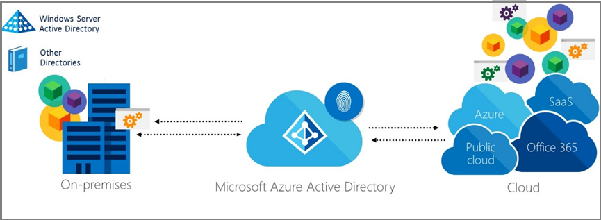 Azure Active Directory Hybrid Identity Design Considerations
