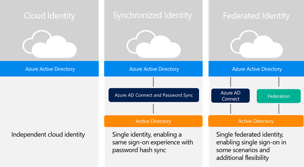 Hybrid identity design - adoption strategy Azure | Microsoft