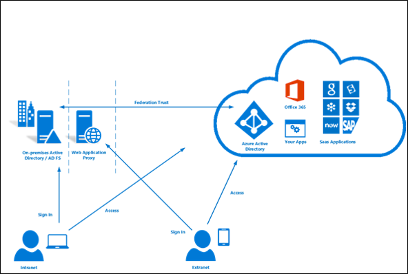 What is federation with Azure AD? | Microsoft Docs