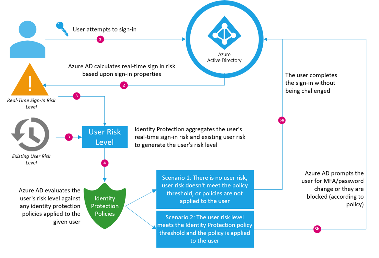 What is Azure Active Directory Identity Protection