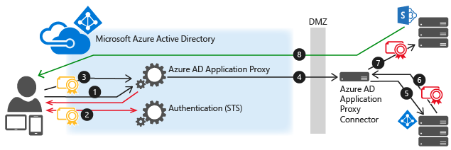 Single sign-on to applications - Azure Active Directory