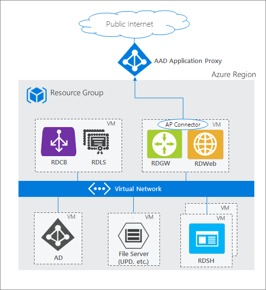 Publish Remote Desktop with Azure AD App Proxy | Microsoft Docs