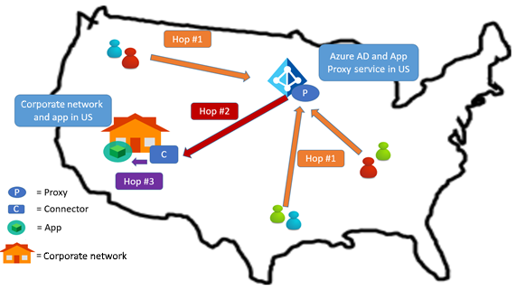 Network Topology Considerations When Using Azure Active Directory