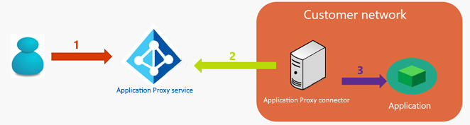 Network topology considerations for Azure AD Application
