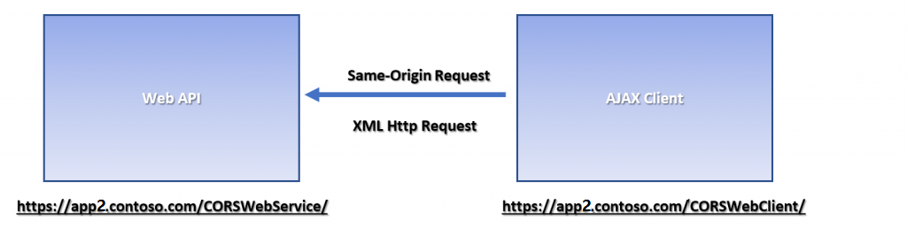 Understand and solve Azure AD Application Proxy CORS issues