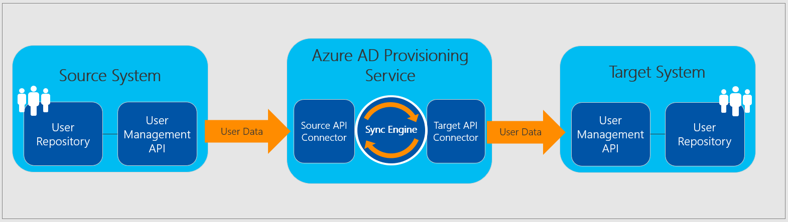 Automated SaaS app user provisioning in Azure AD | Microsoft