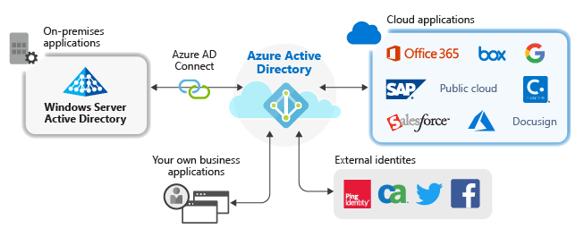 Azure Active Directory Office 365 Management Api Configuration