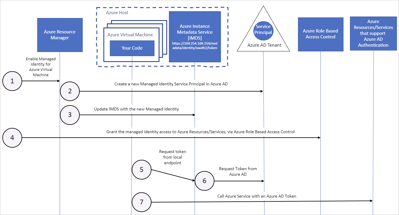 Managed service identities and Azure VMs